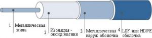 Греющие кабели с минеральной изоляцией ISOMIL и KME