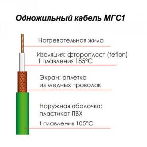 Строение одножильного кабеля МГС1