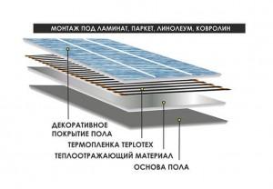 Укладка Teplotex