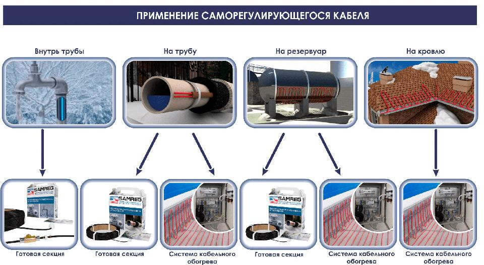samreg-schema